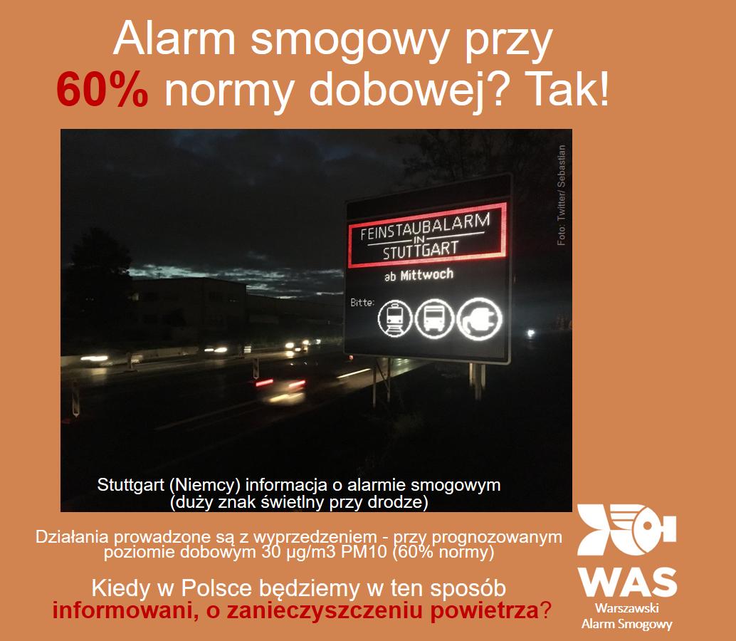 Kiedy należy działać? Czyli Alarm Smogowy przy 60% normy dobowej!